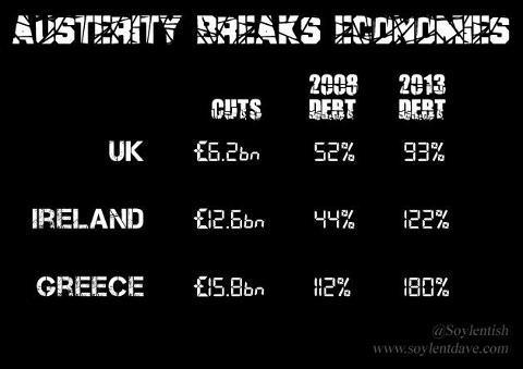 austeritybreakseconomies