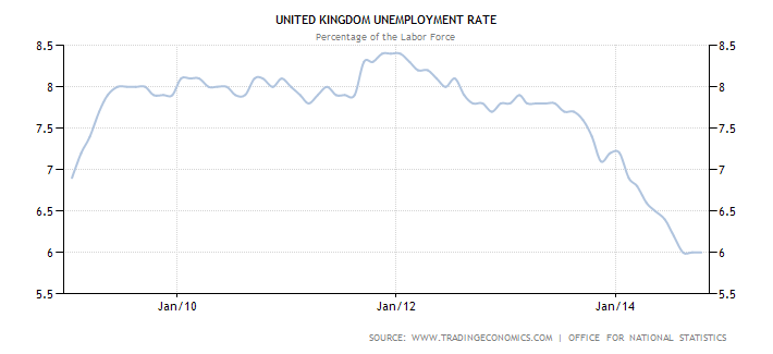 united-kingdom-unemployment