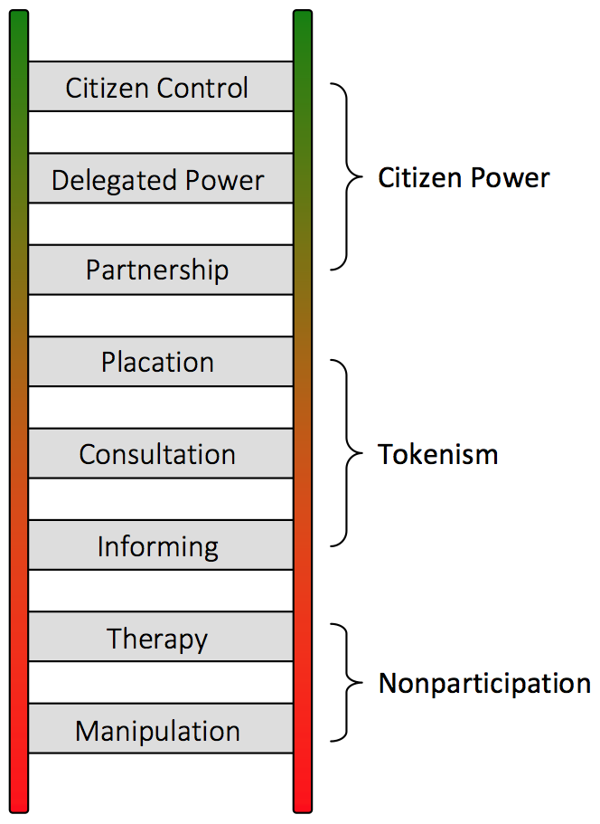 arnstein-ladder-citizenship-participation