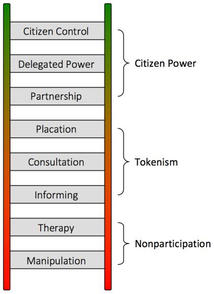 arnstein-ladder-citizenship-participation