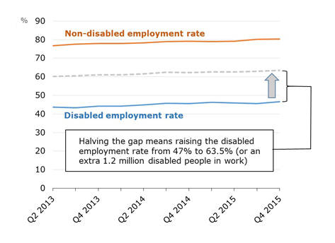 disability-employment-gap