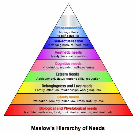 maslows_hierarchy_of_needs-4