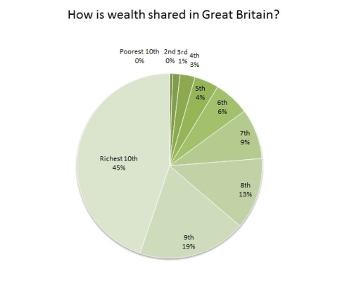 pie-wealth