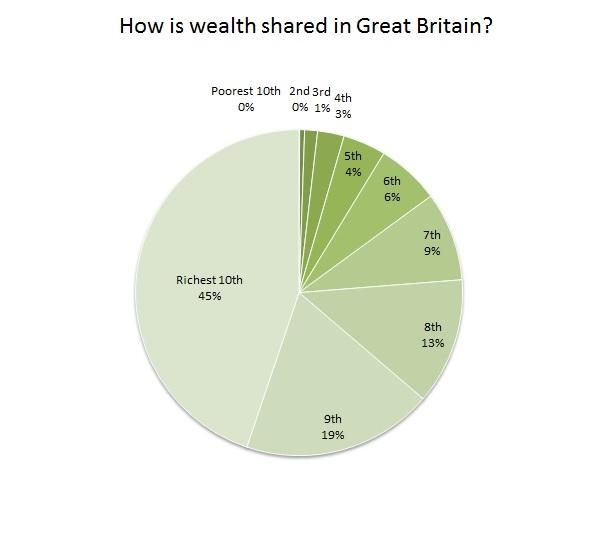 pie wealth