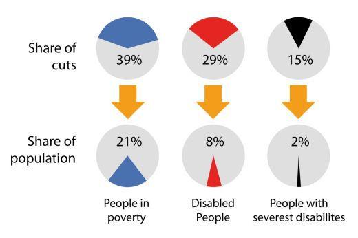 351-burden-cuts-by-population
