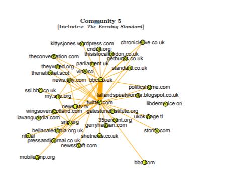media networks on Twitter
