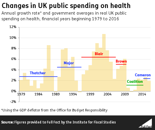Health spending by govt