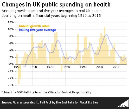 public spending