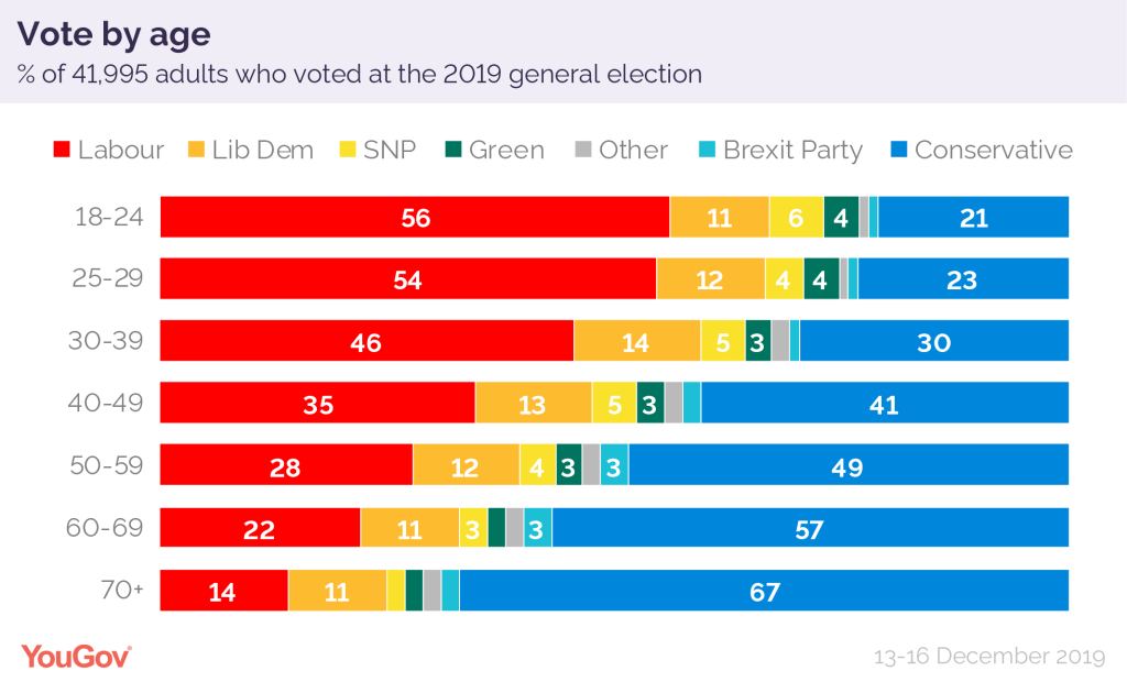 How Britain voted 2019 age-01
