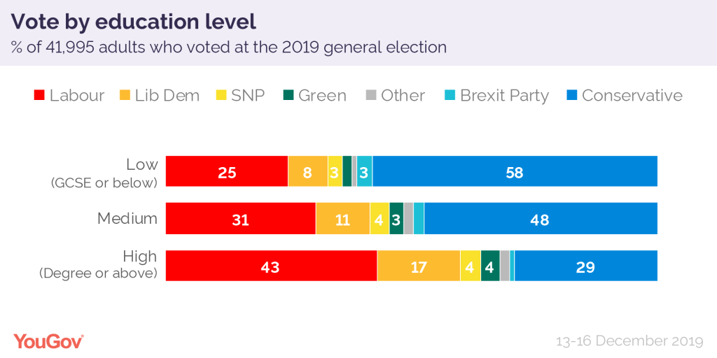 How Britain voted 2019 education level-01